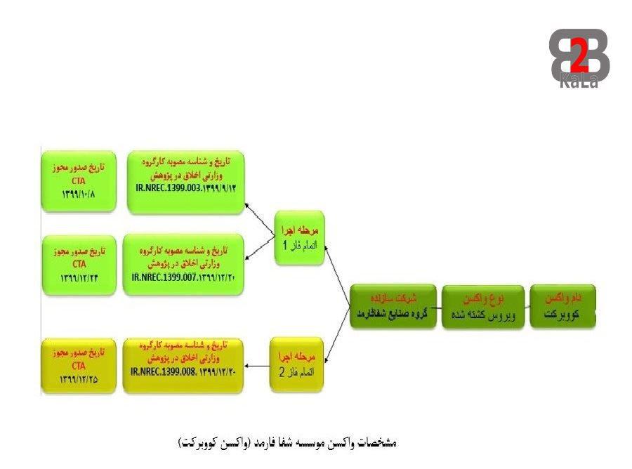 واکسن های ایرانی کرونا - برکت