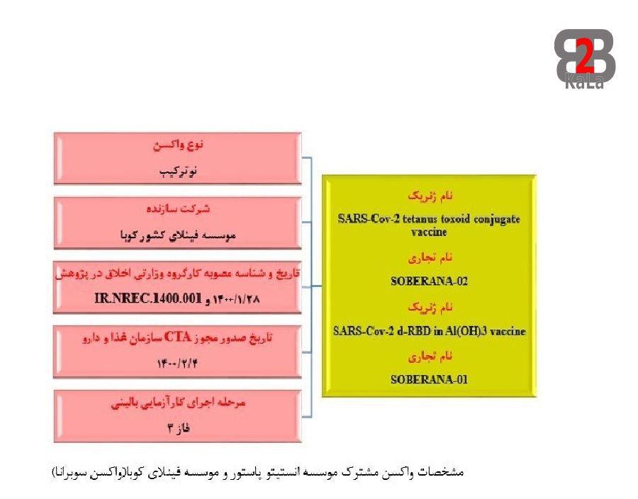 واکسن های ایرانی کرونا - سوبرنا