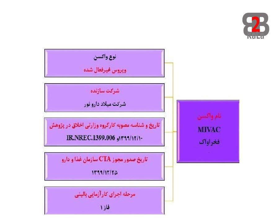 واکسن های ایرانی کرونا - فخراواک
