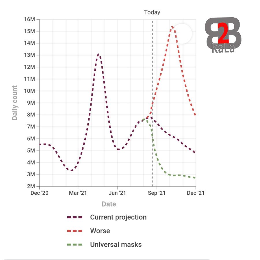 واکسن های کرونا - تخمین عفونت های ناشی از کرونا